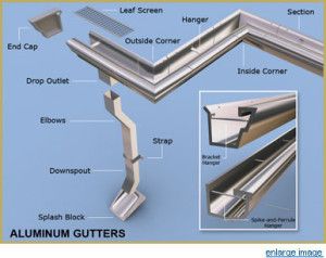Rain Gutters Affordable Quality Roofing